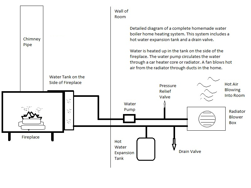 Homemade boiler heating system diagram