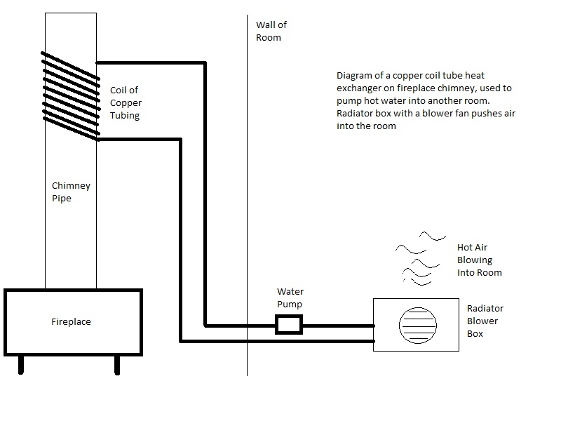 Copper Coil On Chimney For Radiator Heater System