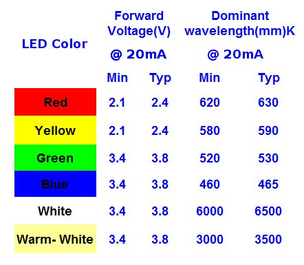LED voltage and current chart